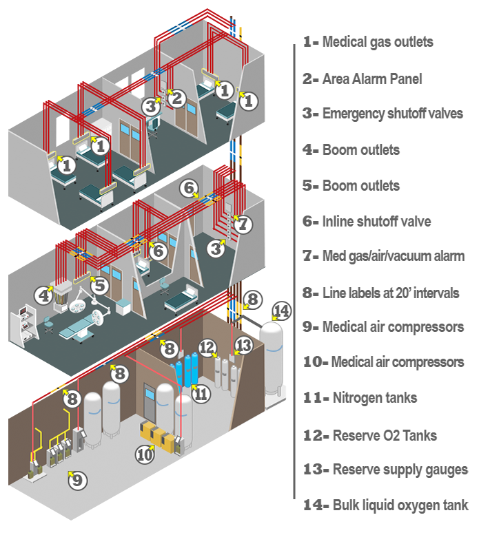 Gas and gas alarm system diagram